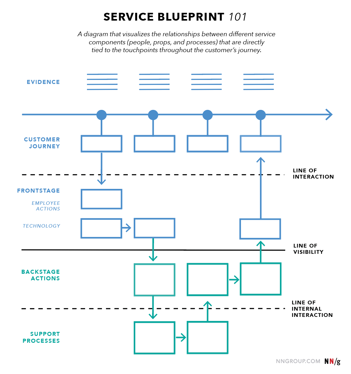 Service Blueprints Definition