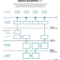 Service Process Diagram 98 Honda Accord Ignition Wiring Blueprints Definition