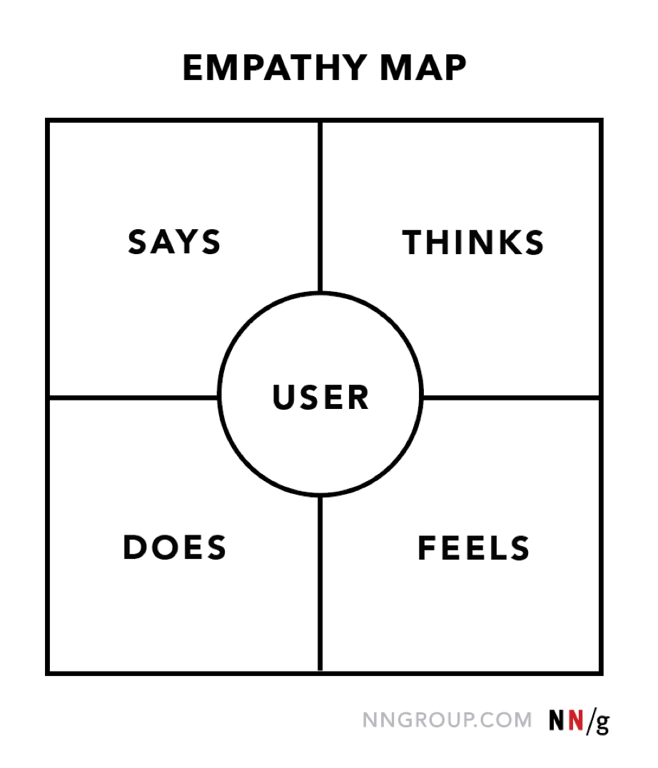 stage directions diagram person 1969 john deere 140 wiring empathy mapping the first step in design thinking map 4 quadrants