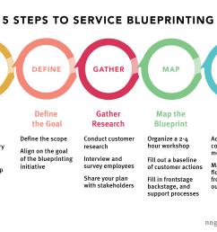5 steps service blueprinting nielsen norman group [ 5009 x 3280 Pixel ]