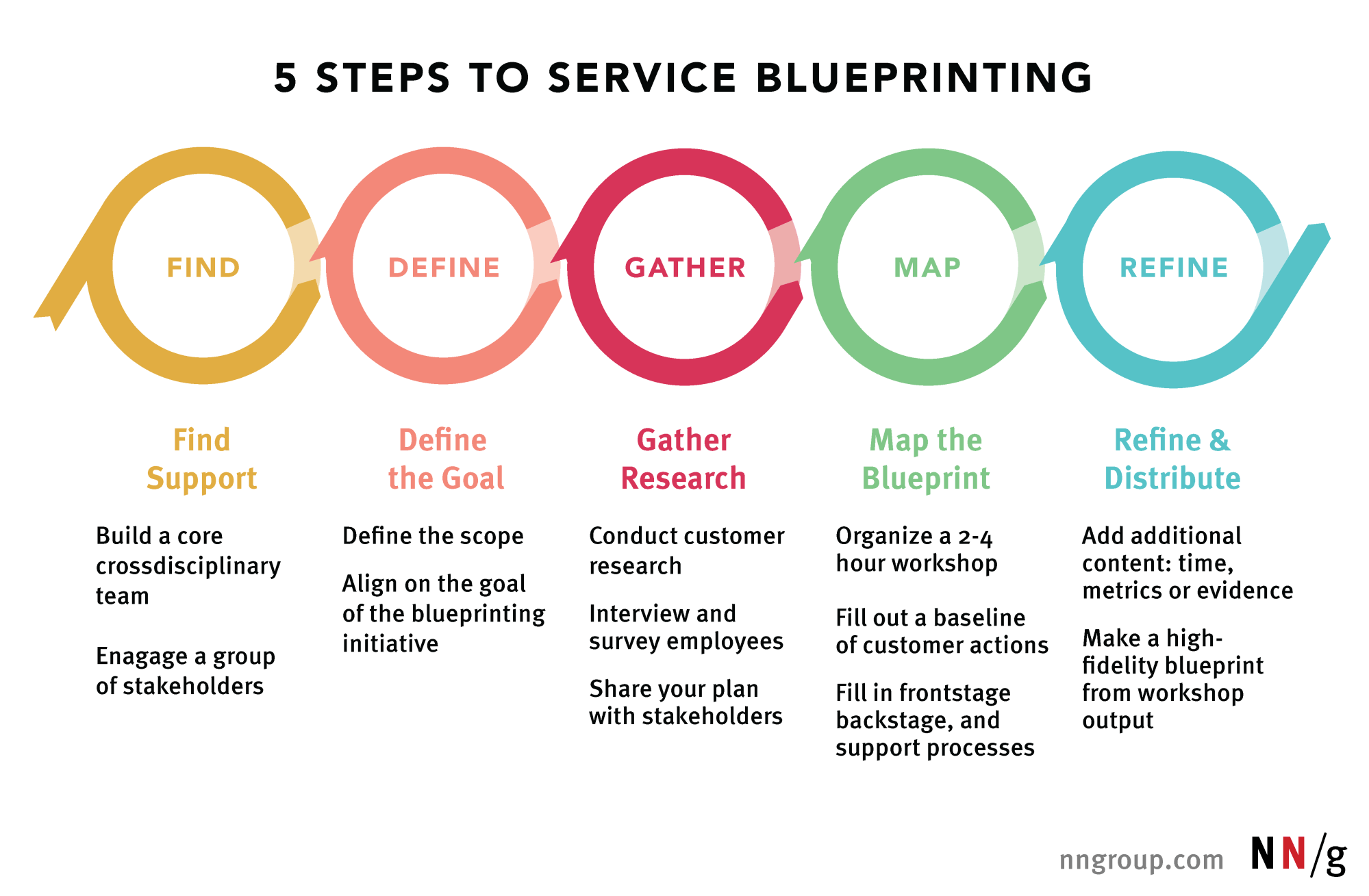 hight resolution of 5 steps service blueprinting nielsen norman group