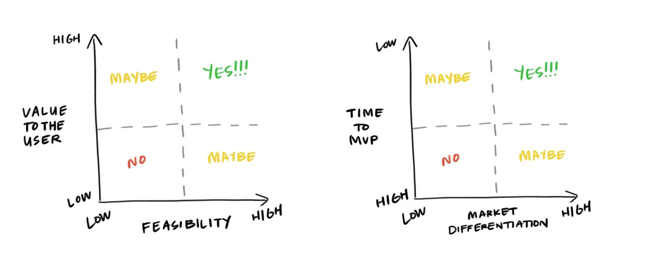 using prioritization matrices to