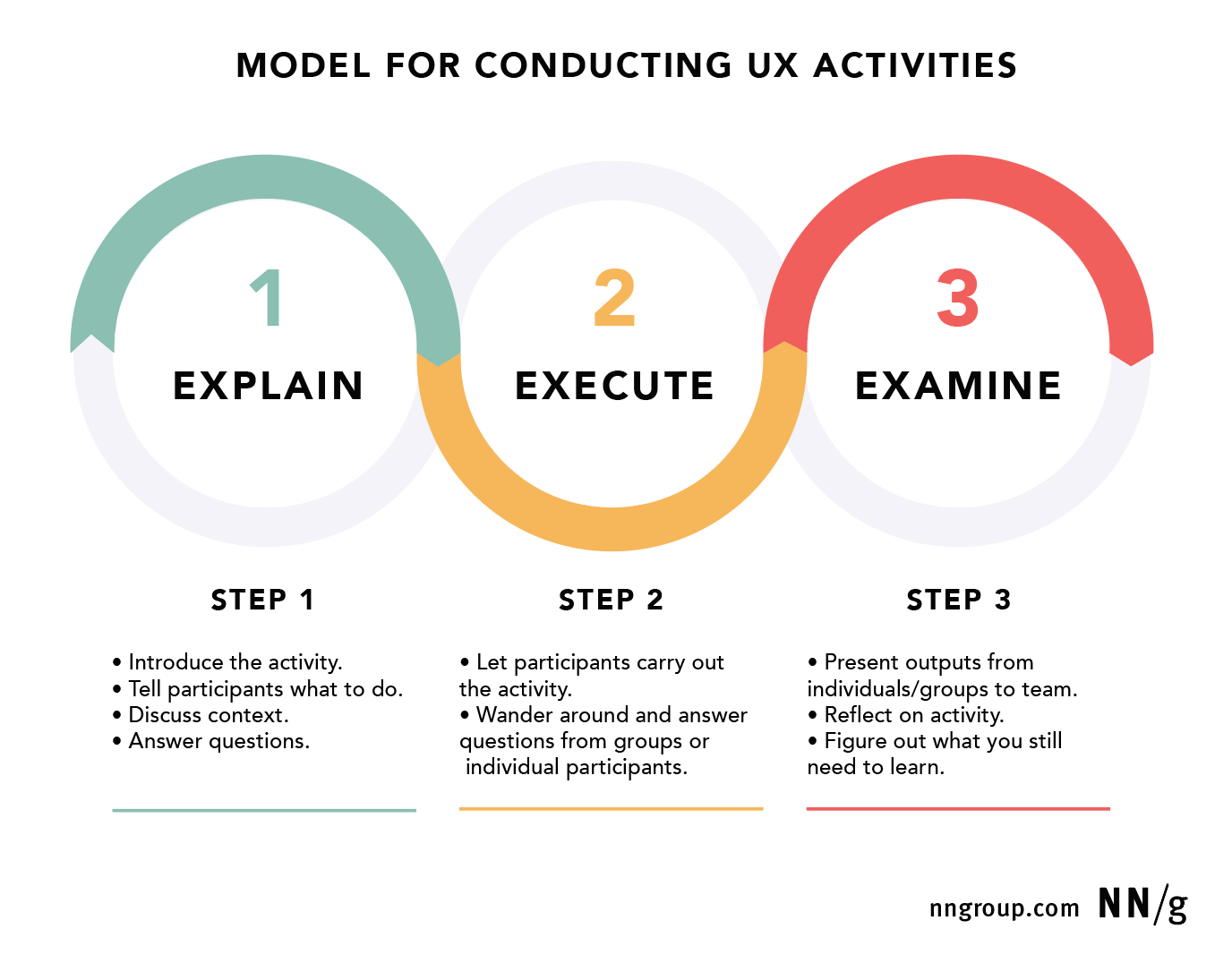 A Model For Conducting Ux Workshops And Exercises