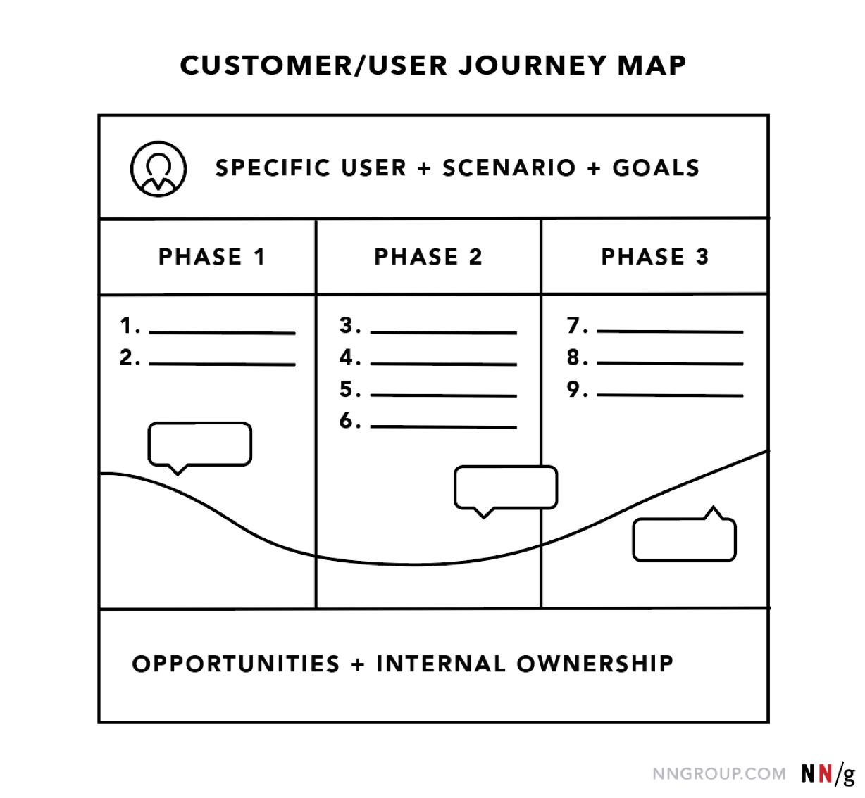 Journey Mapping 101