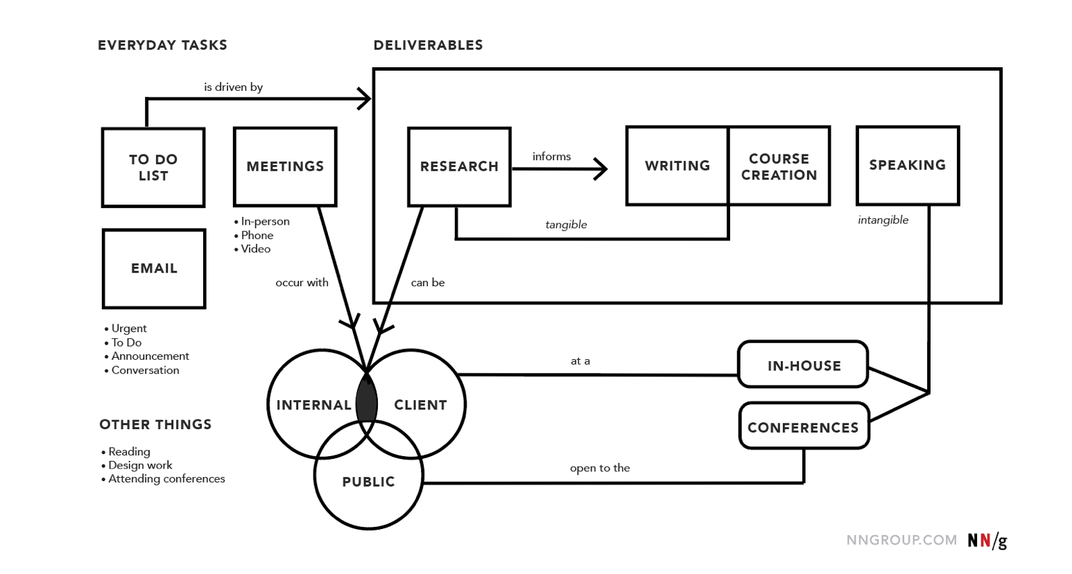 Cognitive Maps Mind Maps And Concept Maps Definitions