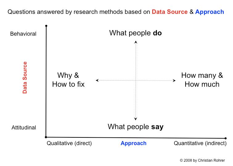 Tabla de 2 dimensiones de preguntas respondidas por métodos de investigación basados en la fuente de datos y el enfoque