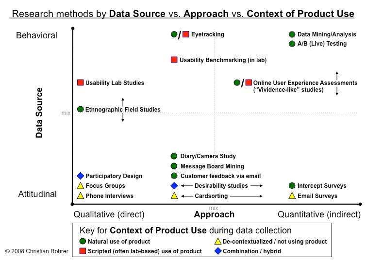 Gráfico de métodos de investigación de la fuente de datos frente a enfoque vs contexto de uso del producto