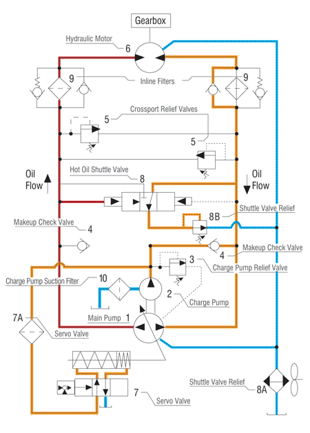 John Deere 850 Wiring Harness Diagram Understanding And Troubleshooting Hydrostatic Systems