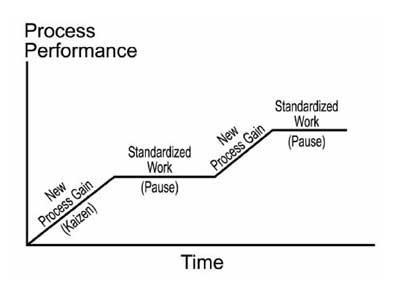 Standard Work Drives Continuous Improvement