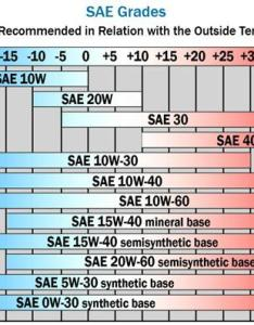The illustration below from sae can be used as  general reference for viscosity selection based on ambient temperatures also how to choose right engine oil rh machinerylubrication