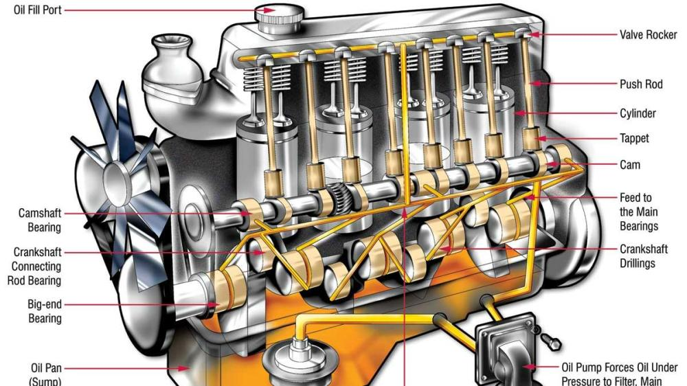 medium resolution of car engine oil flow diagram