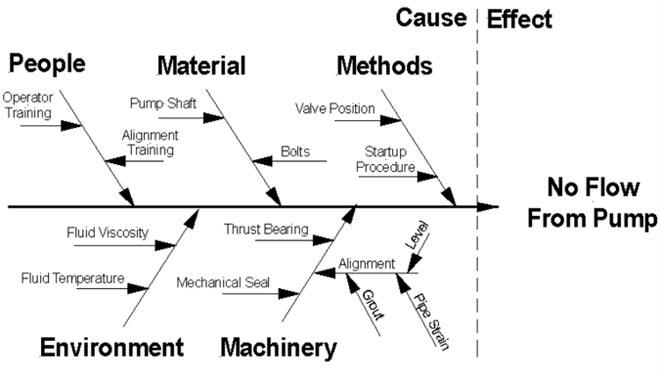 advantages of cause and effect diagram alpine ktp failure analysis tools choosing the right one for job fishbone