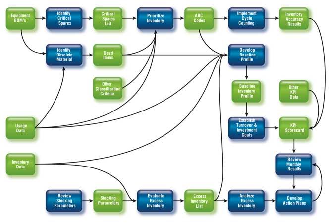 inventory management model diagram sinoatrial node integrated articles 200707 special report chart jpg