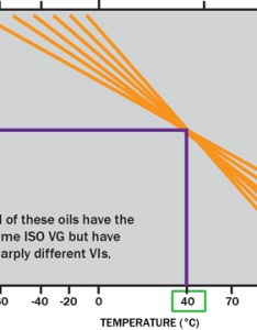You must also consider that the iso viscosity grade system is based on percent increments between grades as such if go from vg don   ignore index when selecting  lubricant rh machinerylubrication