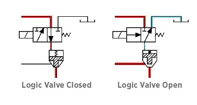 Understanding Logic Valves in Hydraulic Systems