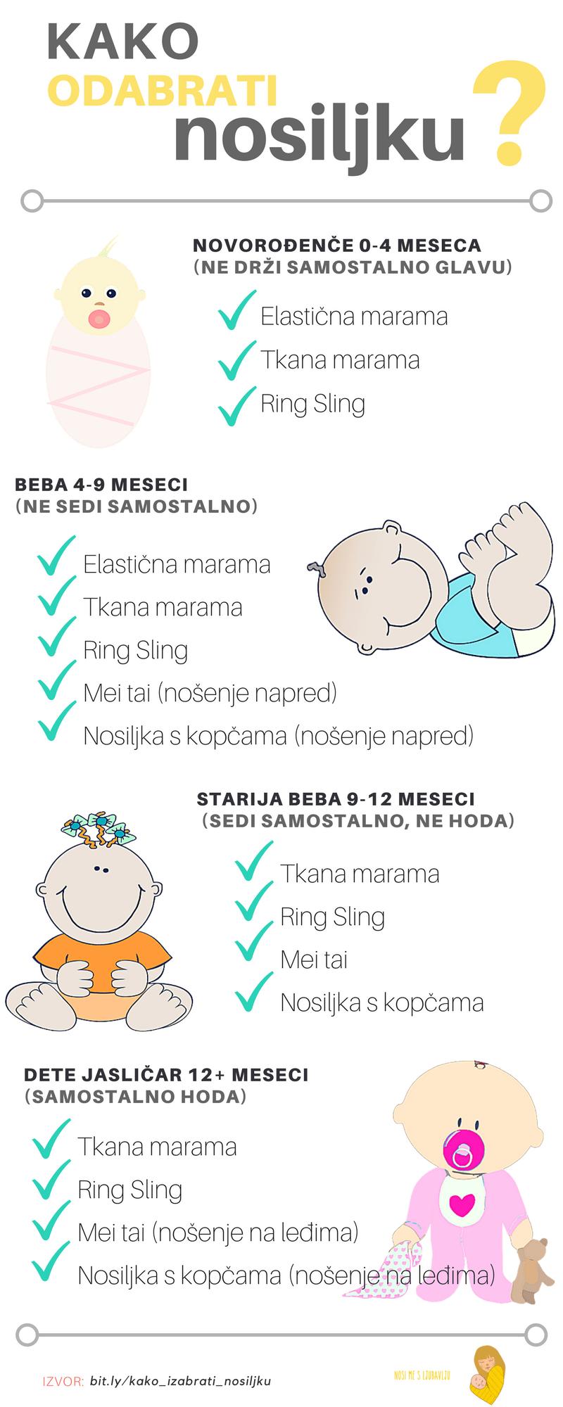 infografik kako odabrati nosiljku za bebe