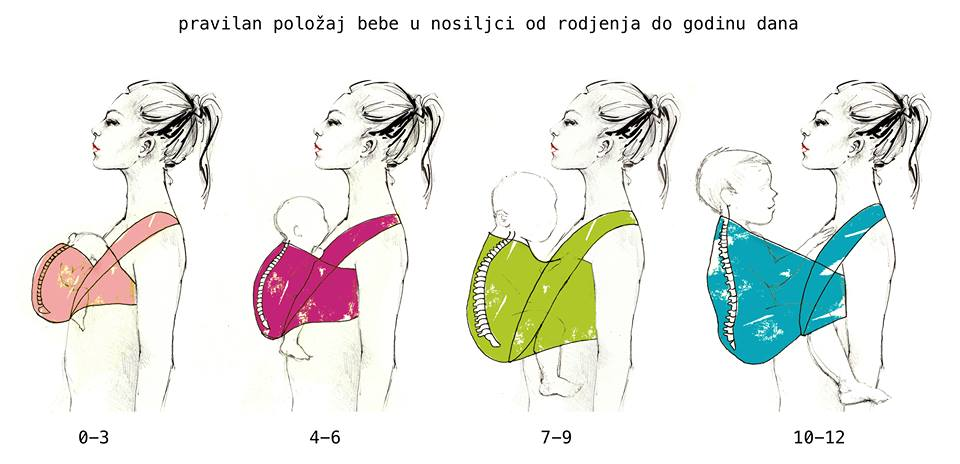 pravilan polozaj bebe u nosiljci od rodjenja do godinu dana bocno