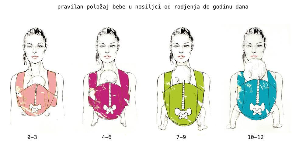 Pravilan položaj bebe u nosiljci (marami) od rođenja do godinu dana (hvala, Milili Wraps&Slings na ustupljenim ilustracijama)