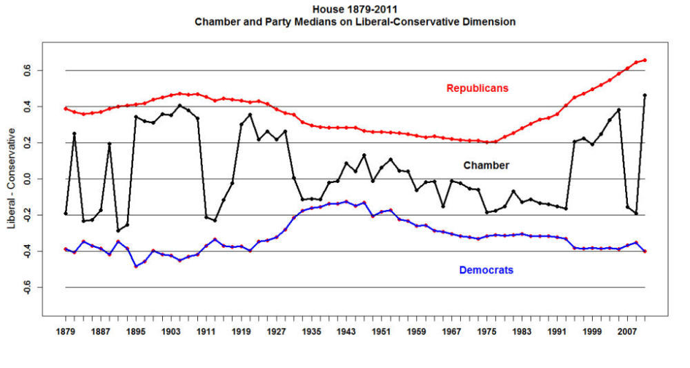 This graph shows the ideological movement for both parties in the House. Note the steady shift towards conservatism among Republicans.