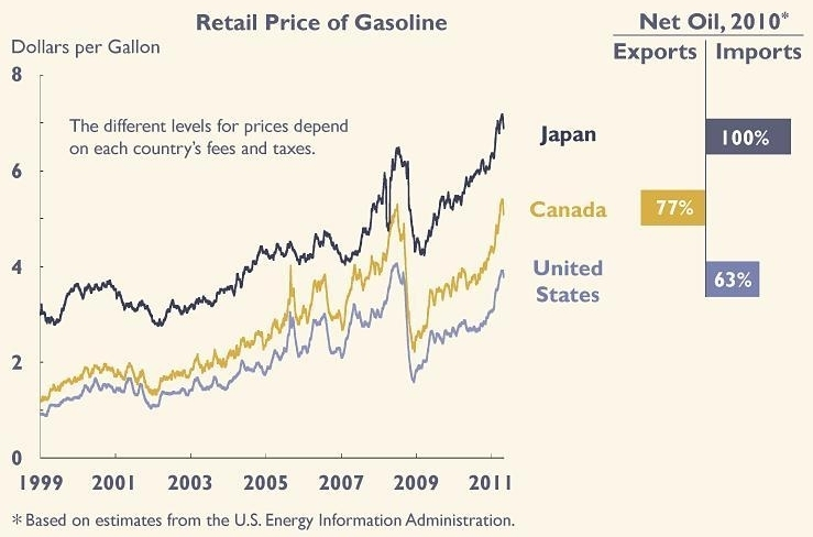 Gas prices in Japan, Canada and the U.S.