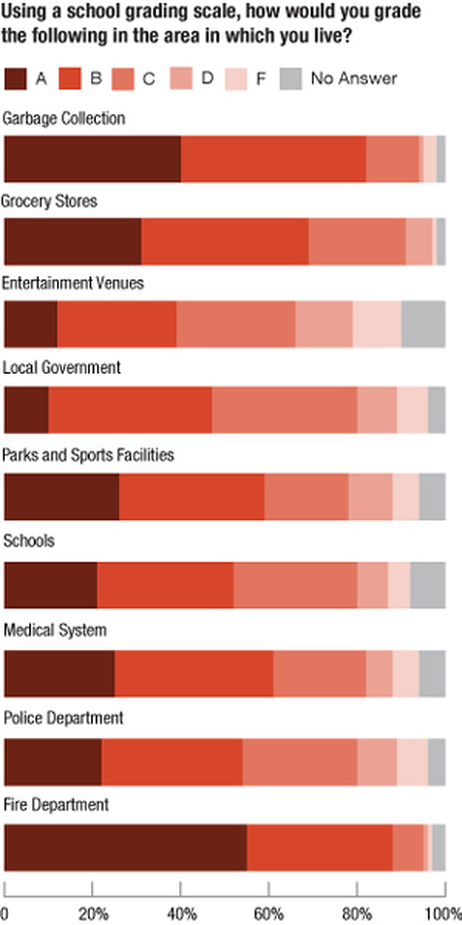 Asked to grade various aspects of the communities where they live, respondents gave the harshest grades of all to their entertainment venues, such as clubs and movie theaters.