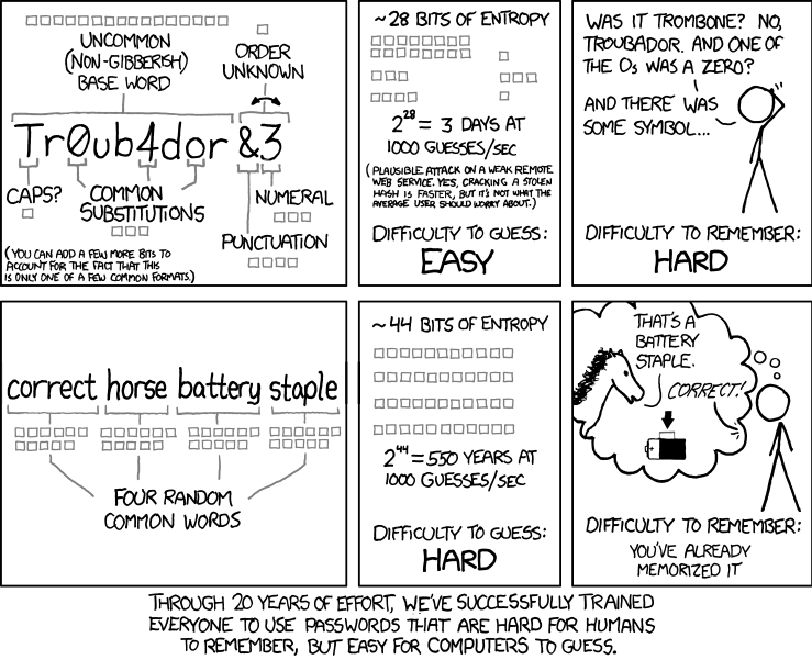 """""""Through 20 years of effort, we've successfully trained everyone to use passwords that are hard for humans to remember, but easy for computers to guess,"""" Randall Munroe writes."""
