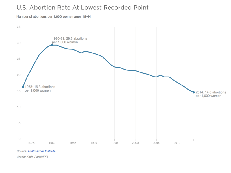 Abortion Rate In U.S. Falls To Lowest Level Since Roe v. Wade : The Two-Way  : NPR