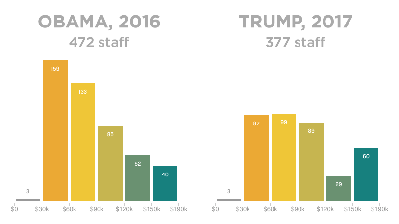 Trump white house staff payroll nearly million and top heavy also rh wbur