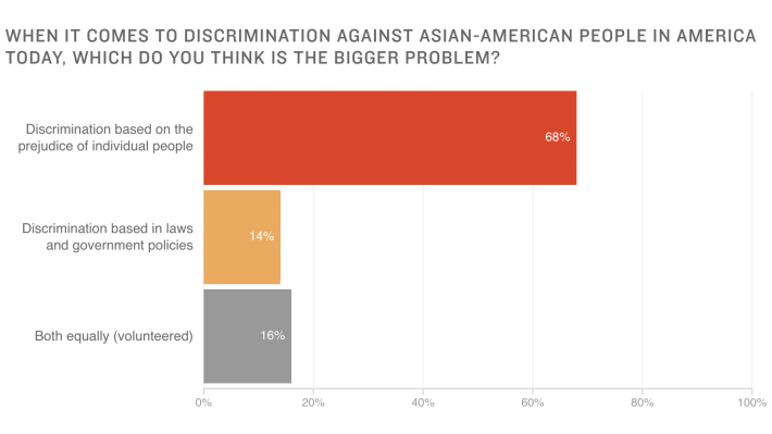 Chart: When it comes to discrimination against Asian-American people in America today, which do you think is the bigger problem?