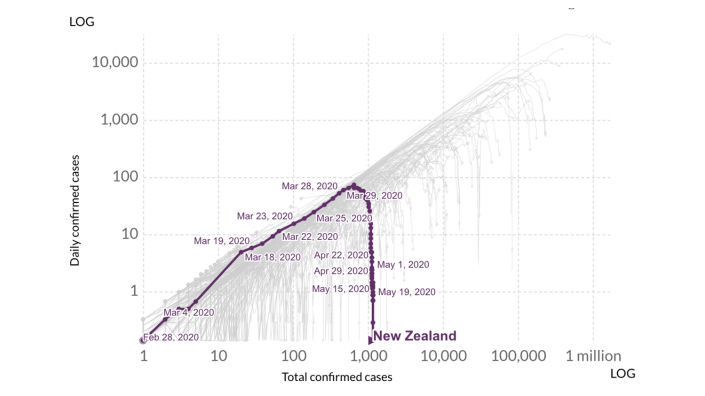 Chart showing New Zealand bending the curve.