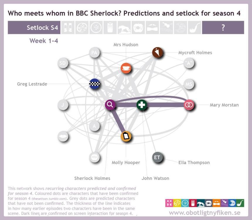 Network-predictions-setlock-w4-1