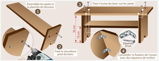 fabriquer un banc en bois ooreka