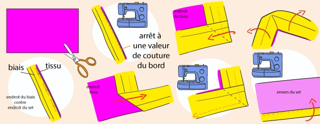 comment faire un set de table ooreka