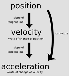 Acceleration and Free Fall ‹ OpenCurriculum