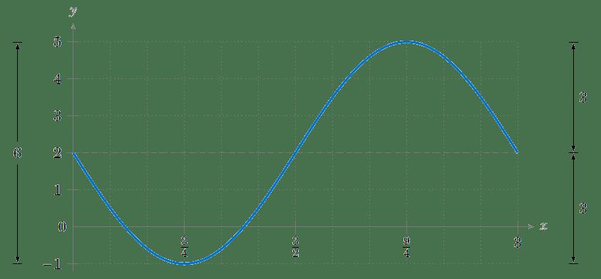Properties of Graphs of Trigonometric Functions