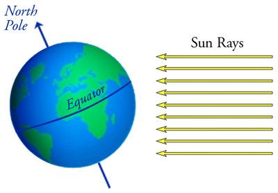 earth tilt and seasons diagram skeleton blank g mg of s axis the four opencurriculum earthtilt 56295555d7be0b28f32ff16ca188865c