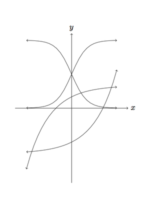 F-IF Identifying graphs of functions ‹ OpenCurriculum