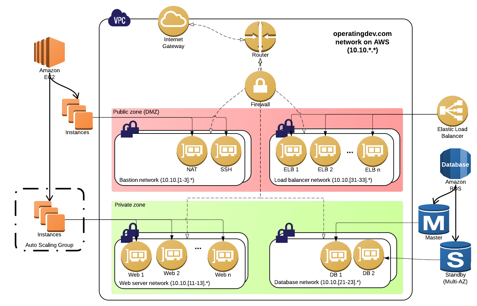 Aws Network Diagram Visualize Aws Infrastructure Wiring Diagrams