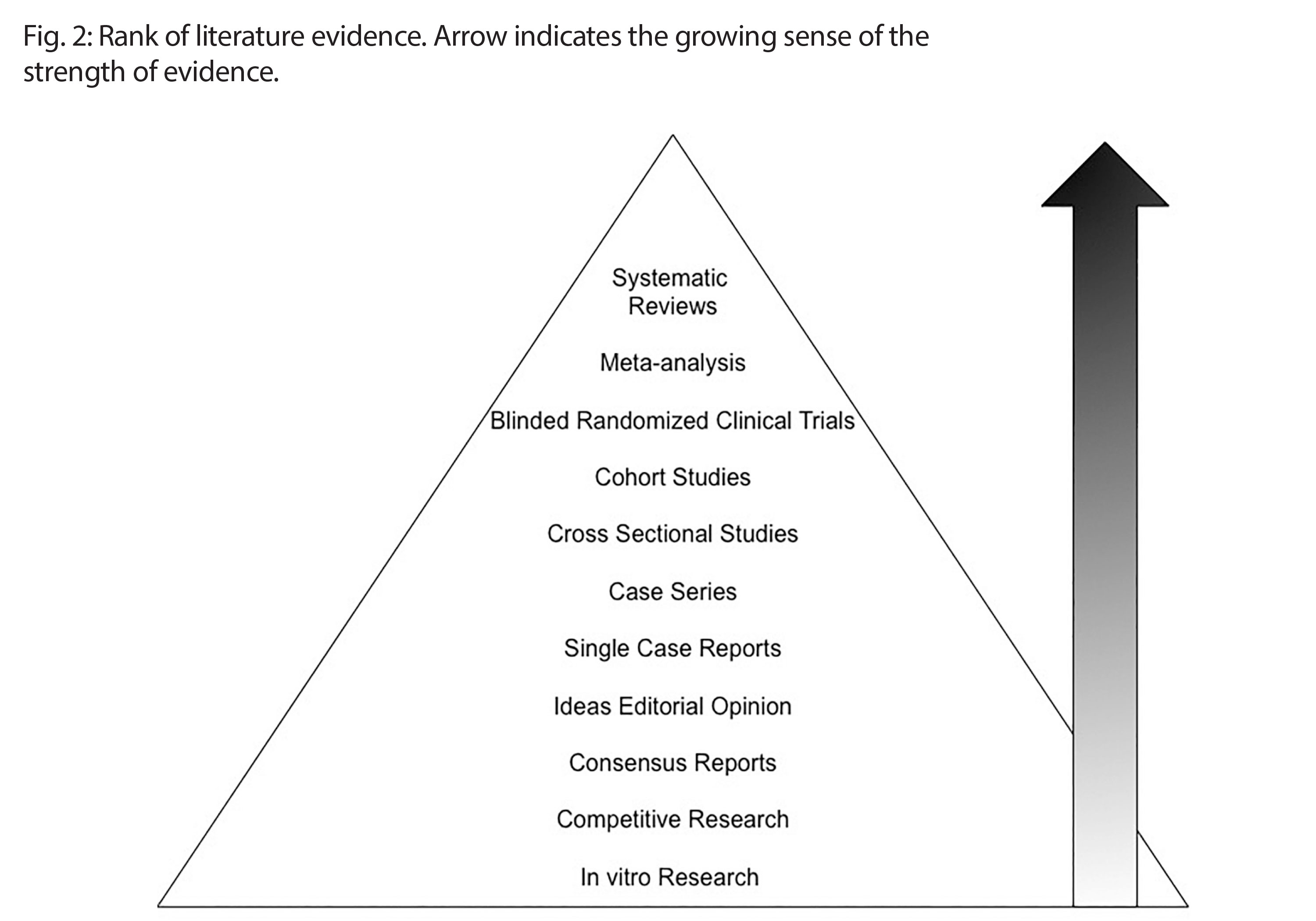 Evidence-Based Dentistry: How to Find Answers to Apply in