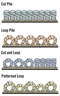 Prepare for a carpet purchase with a little learning ...