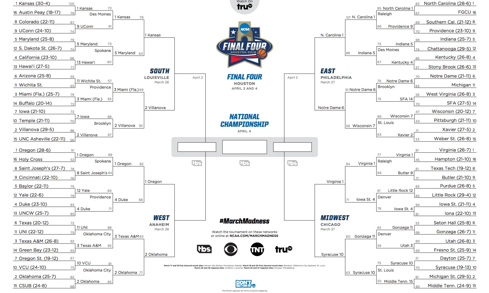 NCAA Tournament 2016 scores: Sweet 16 schedule, TV
