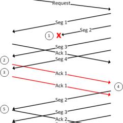 3 Way Handshake Erkl Rung 2005 Chevy Cobalt Radio Wiring Diagram Tcp Selective Acknowledgments Sack Packetlife Net Retransmission Png