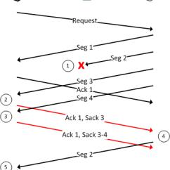 3 Way Handshake Erkl Rung Briggs And Stratton Reparaturhandbuch Tcp Selective Acknowledgments Sack Packetlife Net Png