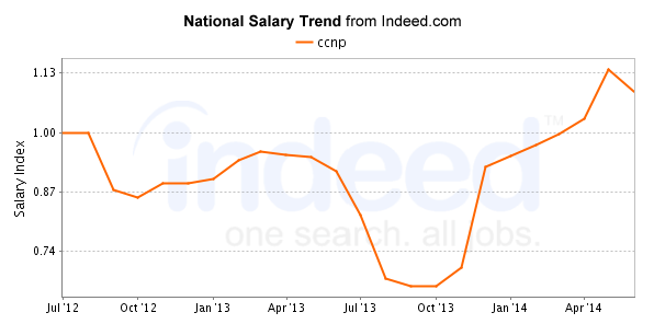 indeed_salary_trend.png