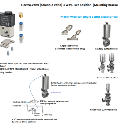 electro valve solenoid valve 4 way two position namur mount [ 1121 x 1011 Pixel ]