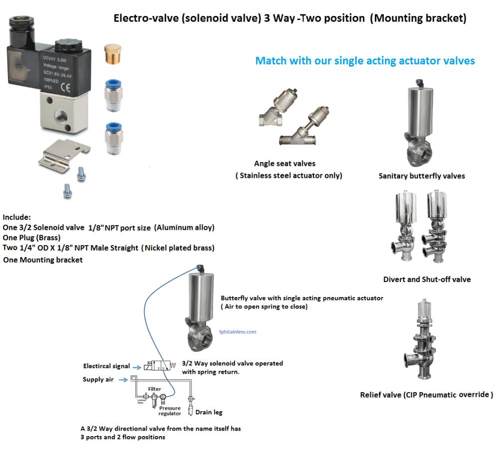 medium resolution of electro valve solenoid valve 4 way two position namur mount