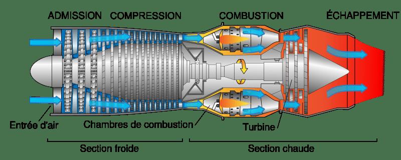 Les composants du Turboracteur  Paperblog