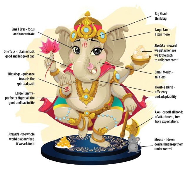 Life Lessons To Learn From Lord Ganesha, Values to teach your ...