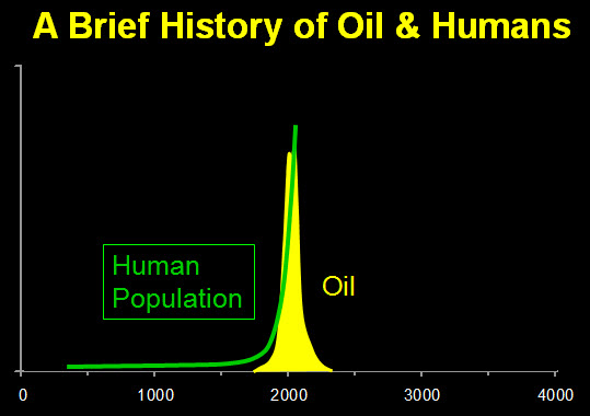 Human Population growth and Oil