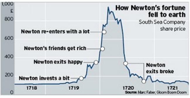 Newton Poor Chart